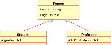 UML klasių ir būsenų diagramos, konspektas