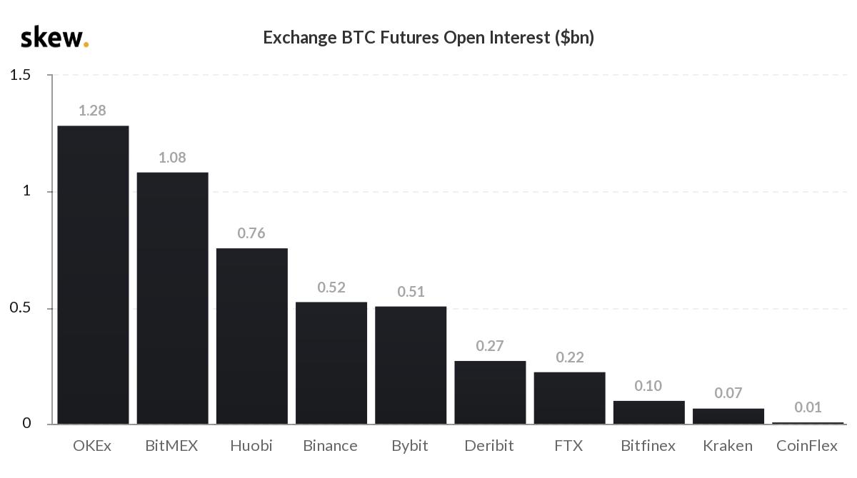 Šią savaitę atviras susidomėjimas Bitcoin išvestinėmis priemonėmis pasiekė naujas aukštumas