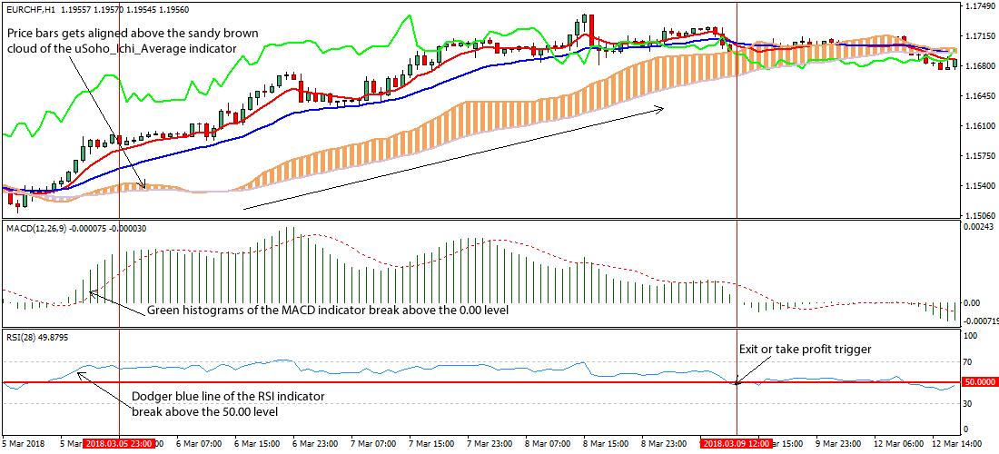 macd prekybos strategija bitcoin