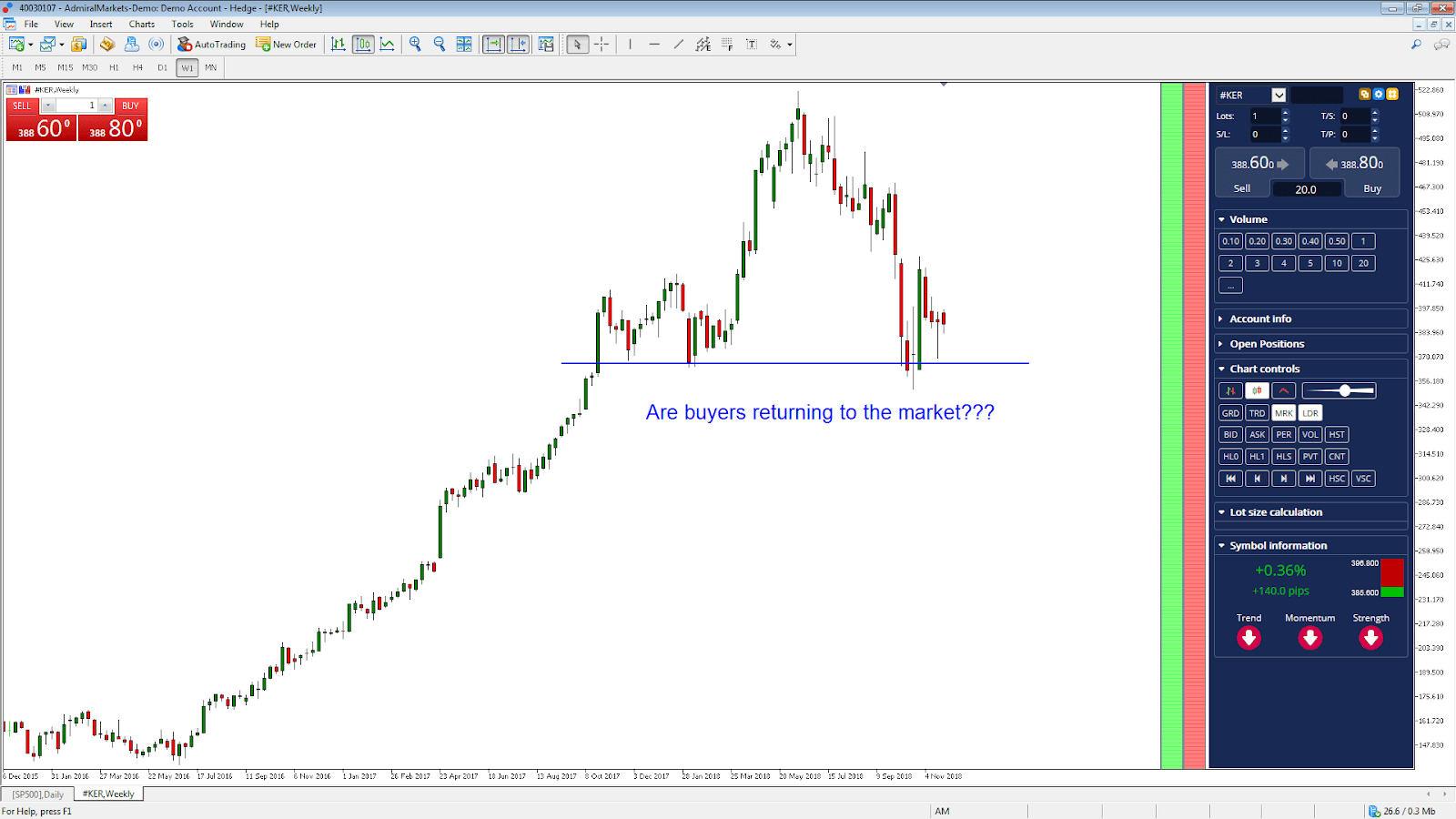 Sužinokite viską apie akcijų biržas!