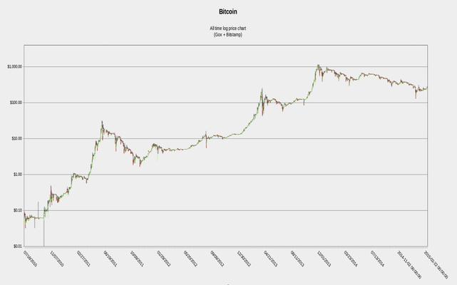 live bitcoin prekybos srautas cryptocurrency kainų tendencijos
