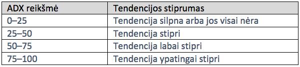 adx prekybos rodikliai