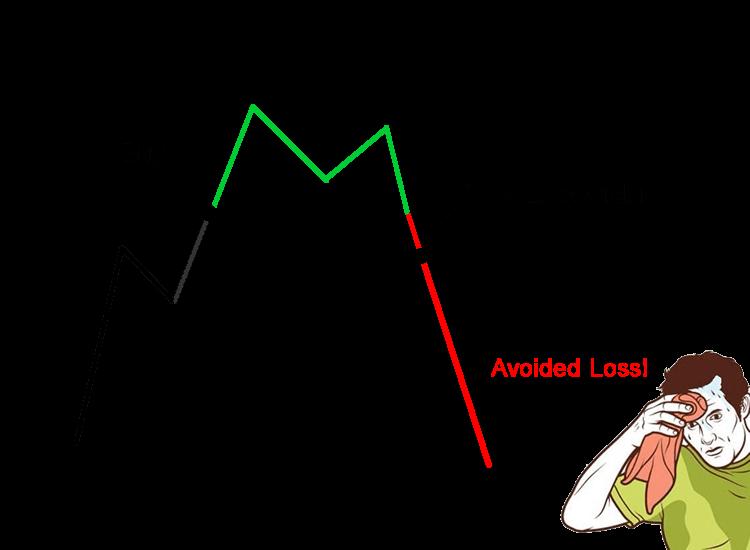 forex stop loss strategija
