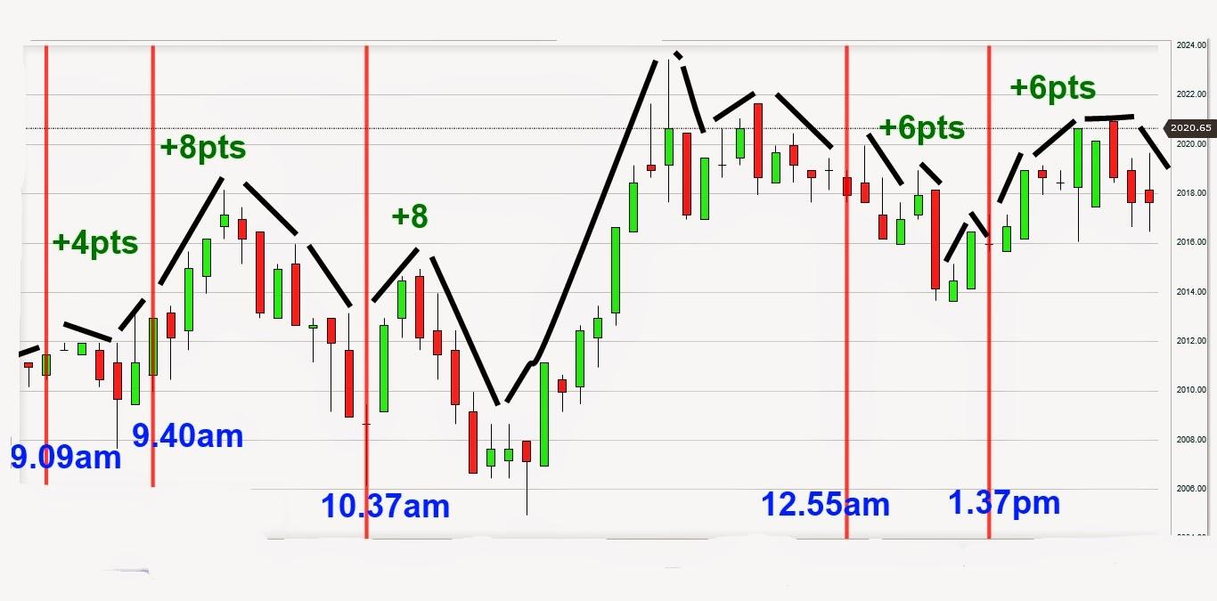 Ar yra kokių nors tinklalapių, kuriose iki pat minutės galima rasti gyvų akcijų rinkos kanalų?