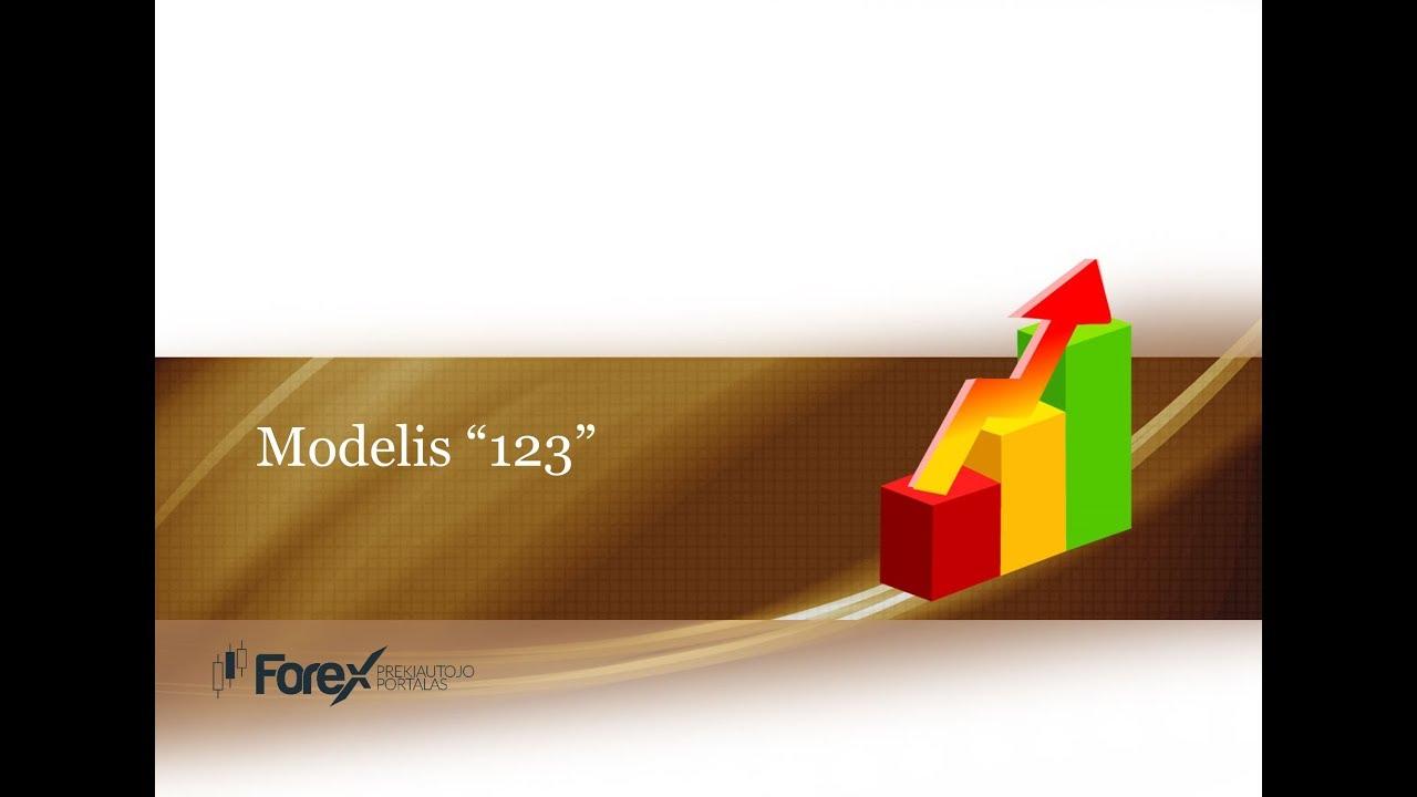 123 modelio prekybos strategija