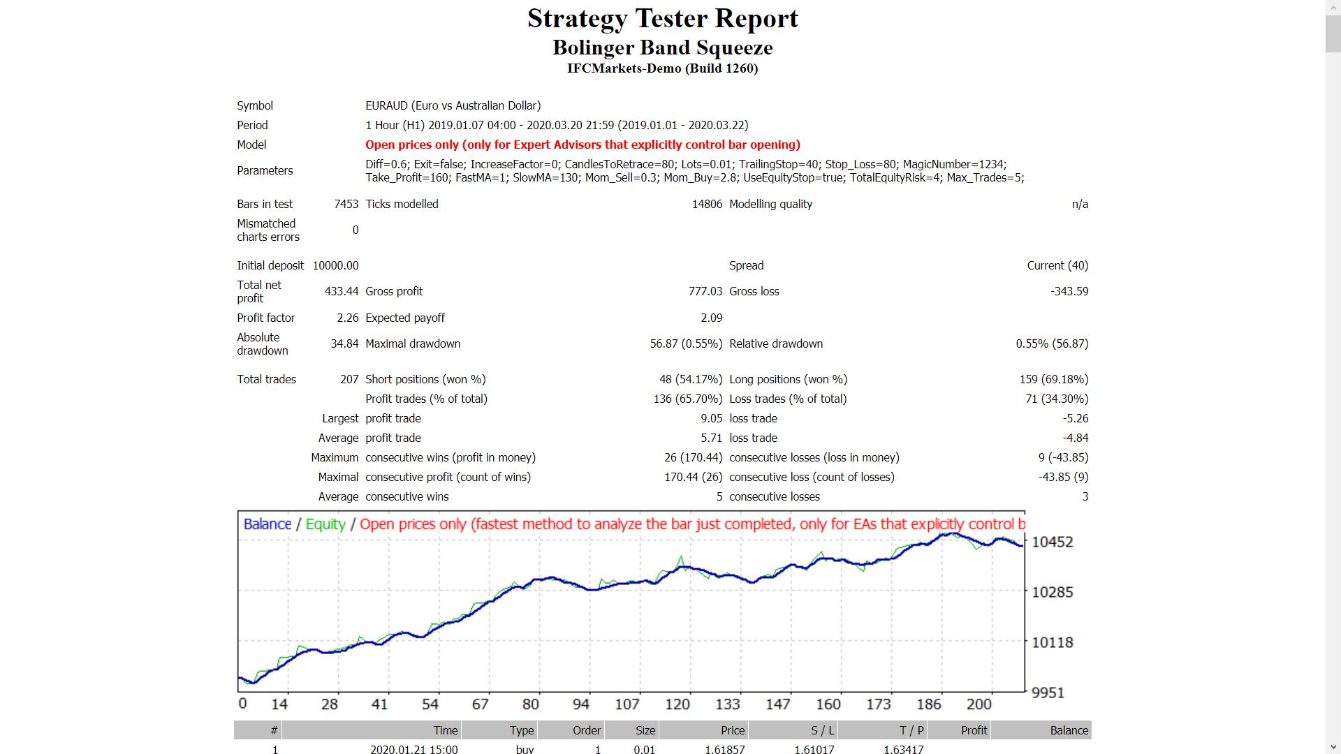 bollinger juostos įspėja mql5 akcijų taisymo galimybių strategija