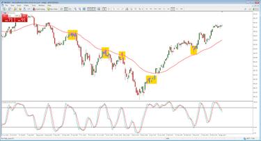 JAV dolerio ciklo analizė: pasekmės DXY, EUR / USD, AUD / USD