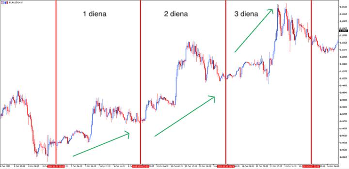 dienos prekybos strategijos pavyzdžių opcionų prekyba žvakidės signalais