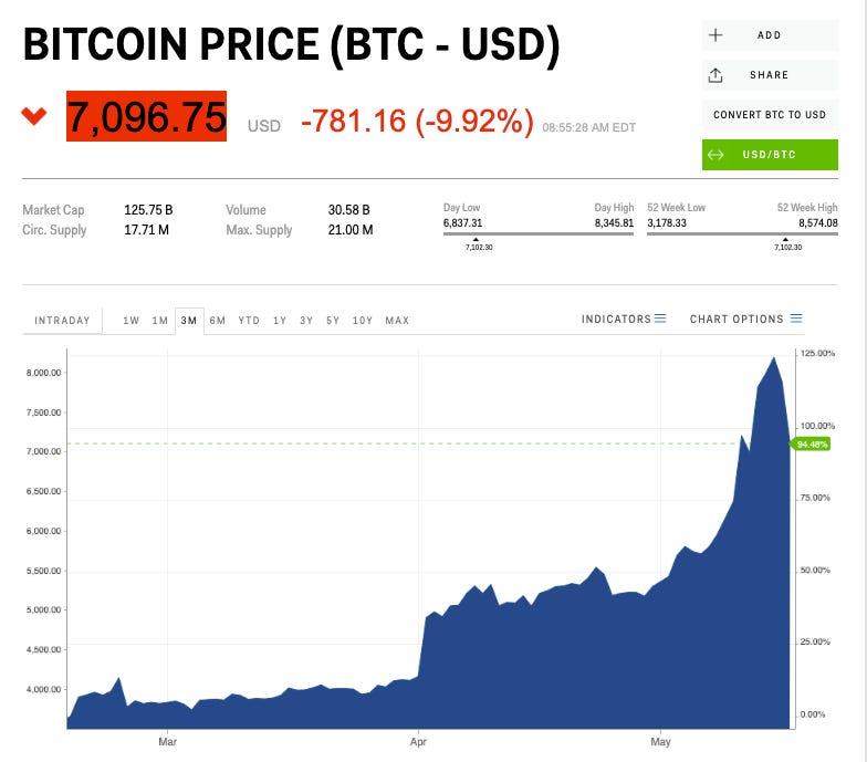 bitcoin cfd lietuvoje geriausi variantai prekiauja dabar