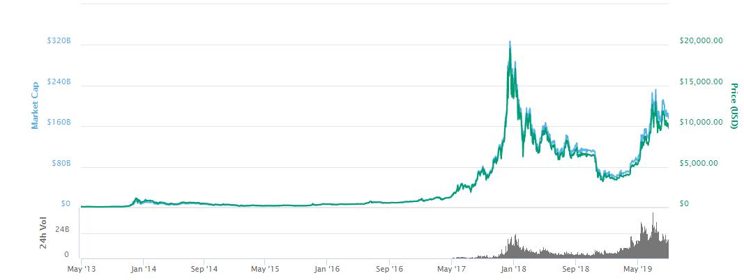 Bitcoin price at Bitstamp