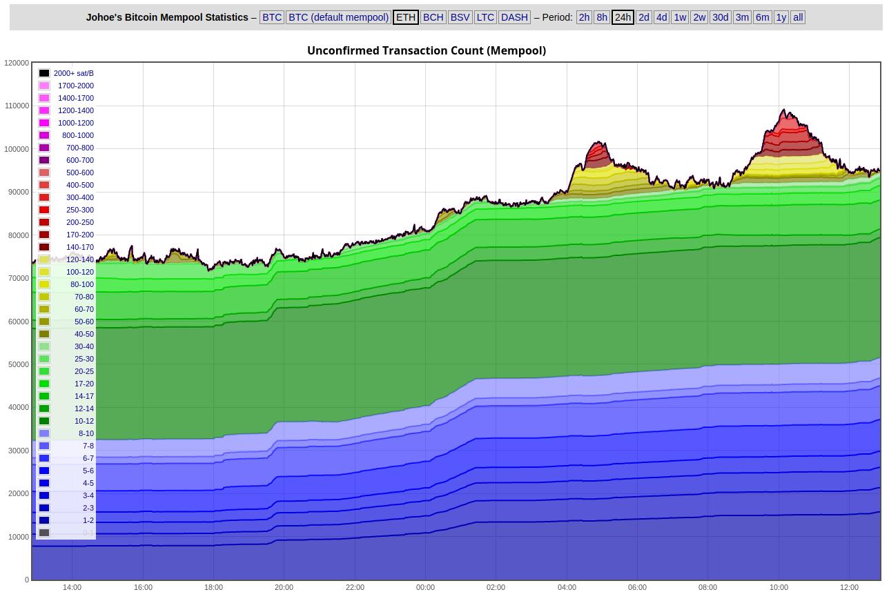 bitcoin mempool size graph