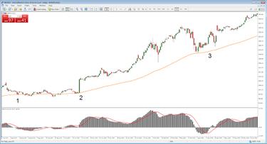 Trumpalaikė akcijų prekybos sistema