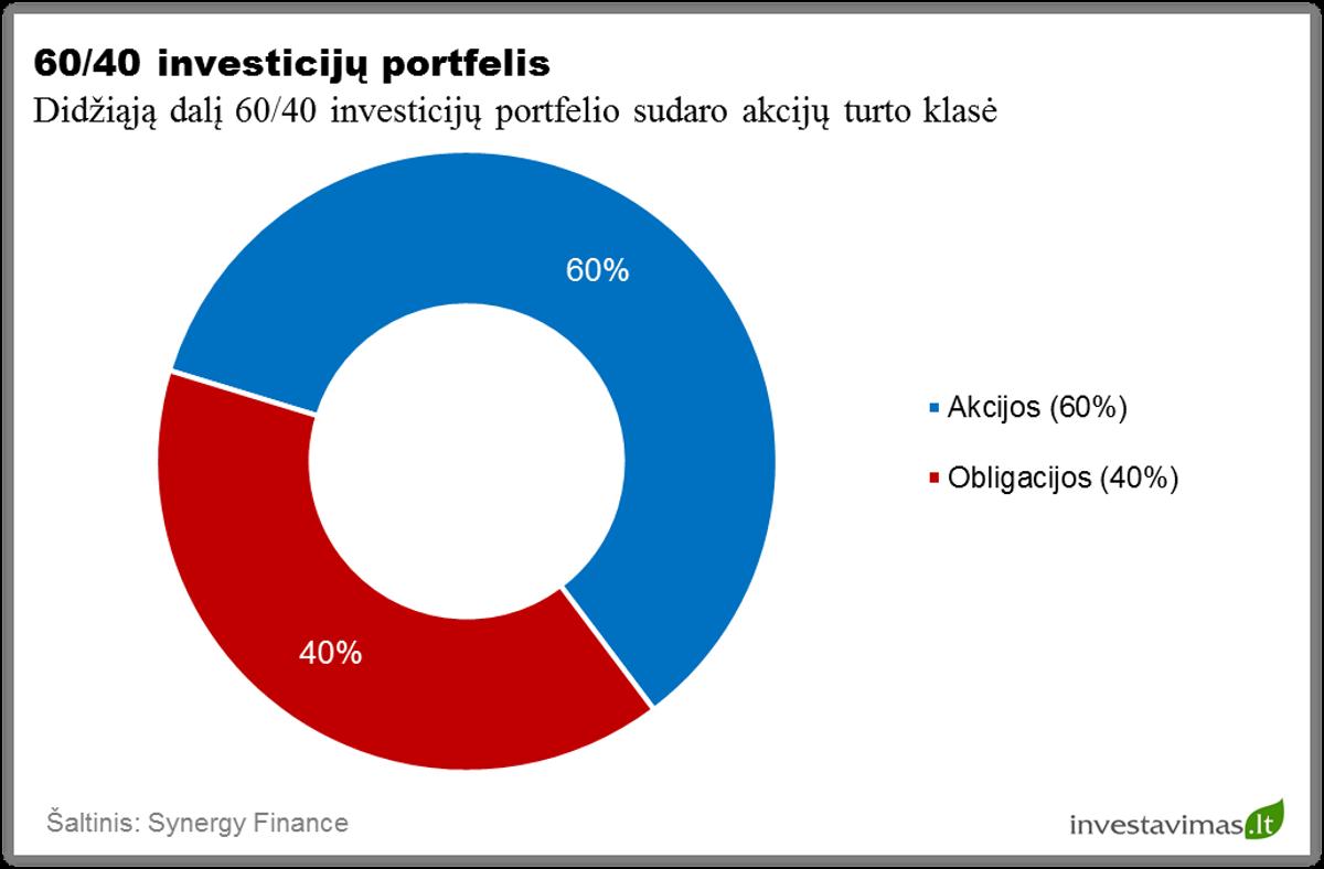 diversifikuota portfelio strategija