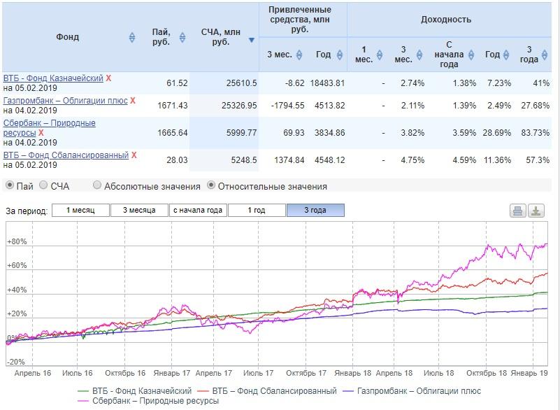 būdingos ir tikrosios vertės akcijų pasirinkimo sandoriai