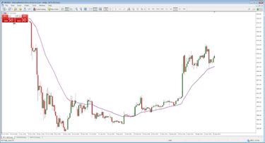 kelių laikotarpių prekybos strategijos prekybos ekrano pavedimų valdymo sistema