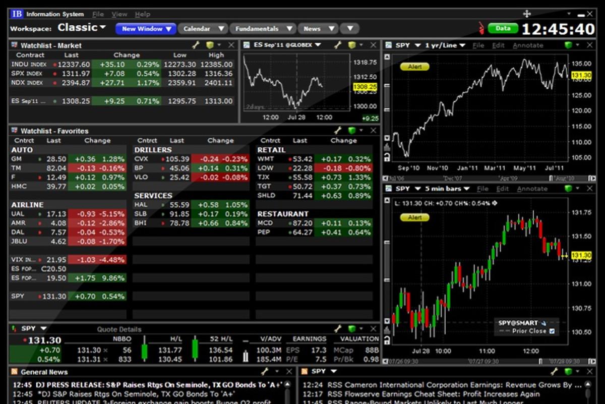 paprasta akcijų prekybos sistema